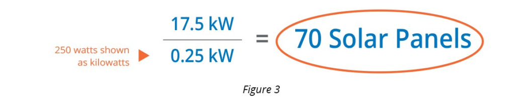 Estimate the number of solar panels required-fig3