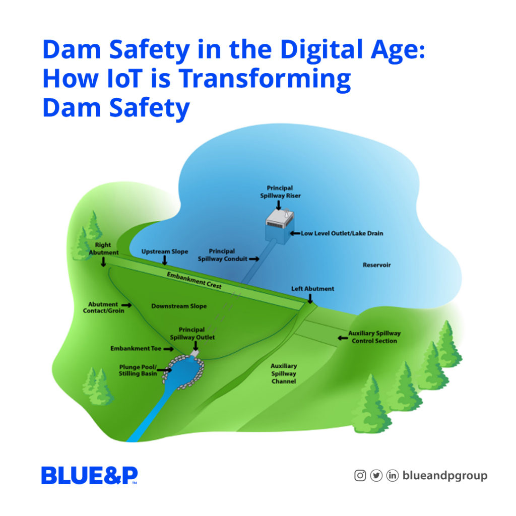 Dam safety in the digital age:How IoT is transforming dam safety
